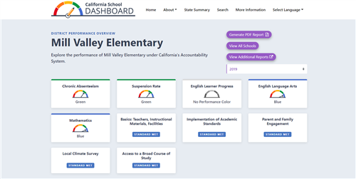 Mill Valley School District Dashboard rankings