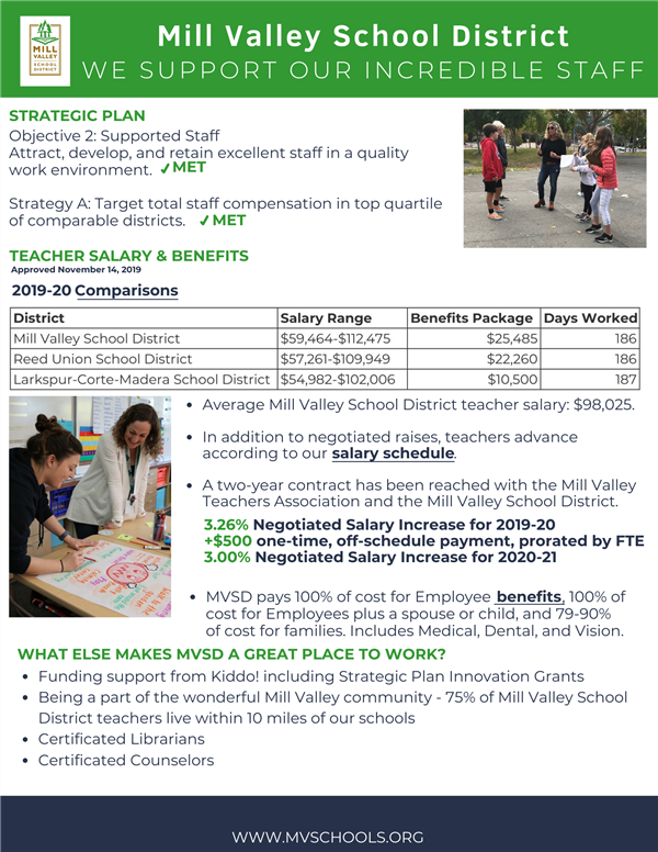 Infographic describing Supported Staff goal, teacher salary and benefits, etc.