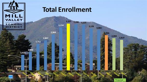Graph displaying changes in enrollment