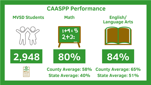 Mill Valley CAASPP Performance compared to state and county
