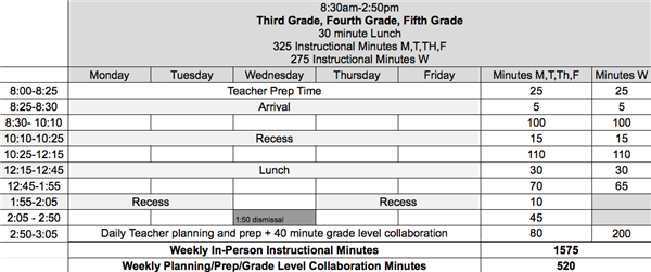 Third, Fourth and Fifth Grade Schedule