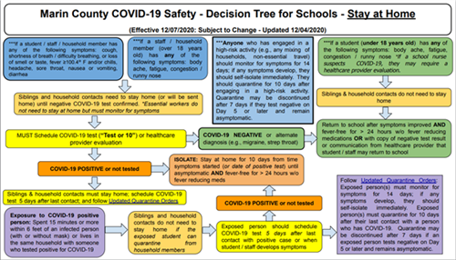 Marin County Decision Tree - Tier 1 Purple