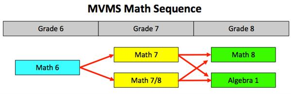MVMS Math Sequence