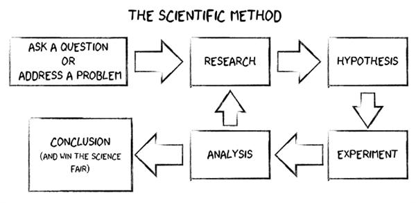 a flowchart depicting the scientific method