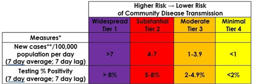 tiers for community spread of COVID-19
